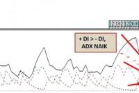 Cara Analisa Menentukan Open Buy Dengan Menggunakan Moving Average Dan ADX