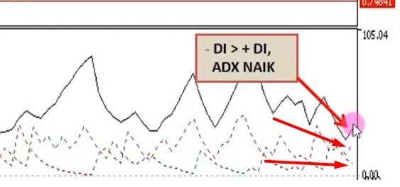 cara menentukan open sell dengan ADX
