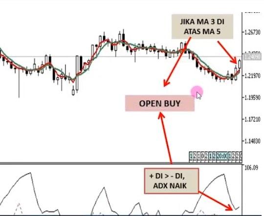 open buy dengan indikator MA