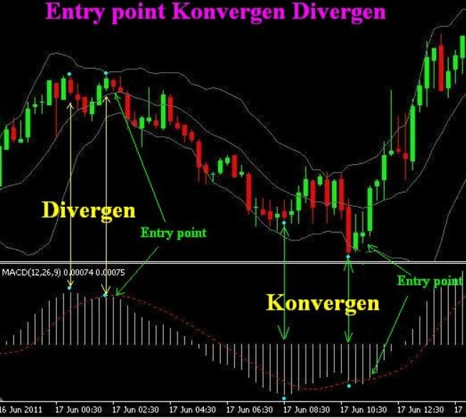 analisa teknikal saham moving average convergence divergence