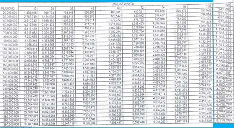 tabel angsuran pinjaman untuk kredit penghasilan tetap