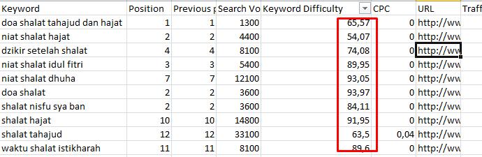filter keyword berdasarkan tingkat kesulitannya. Ambil di bawah 75%