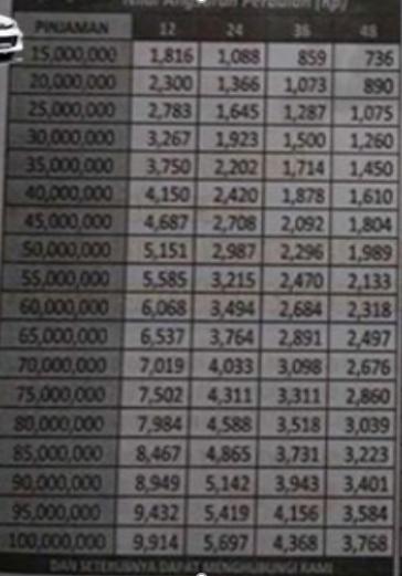 tabel angsuran pinjaman FIF jaminan BPKB mobil