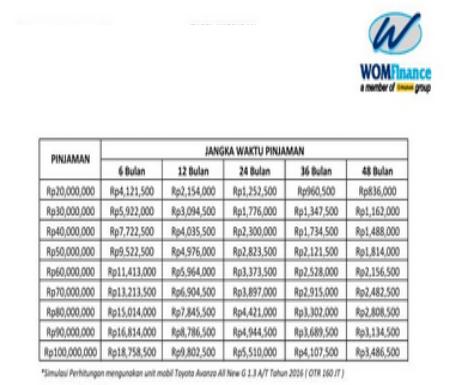 tabel pinjaman jaminan BPKB Mo