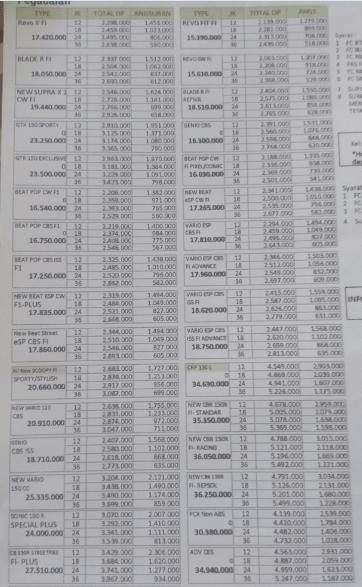 daftar angsuran kredit motor pegadaian syariah