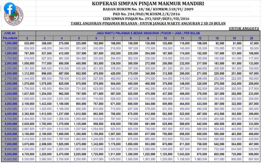Tabel Angsuran Pinjaman Koperasi Simpan Pinjam makmur mandir